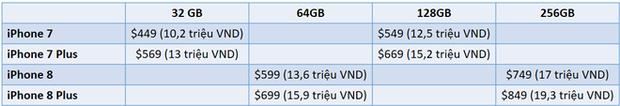 iPhone XS sang xịn đến thế, nhưng đây là 4 lý do vì sao nên chọn iPhone 7/8 thì hơn - Ảnh 1.