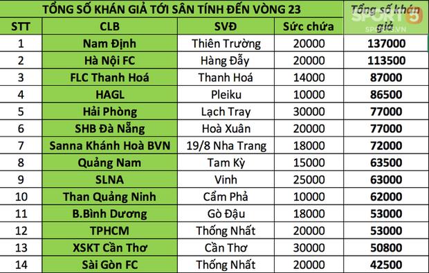 Nam Định, HAGL vô đối về lượng CĐV tại V.League 2018 - Ảnh 3.