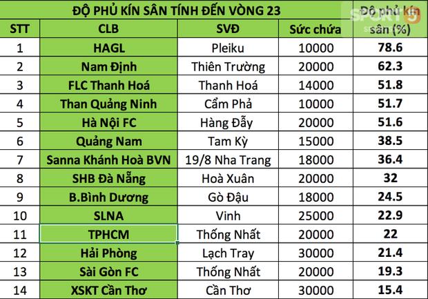 Nam Định, HAGL vô đối về lượng CĐV tại V.League 2018 - Ảnh 4.