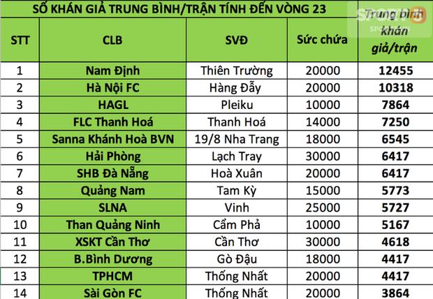 Nam Định, HAGL vô đối về lượng CĐV tại V.League 2018 - Ảnh 5.