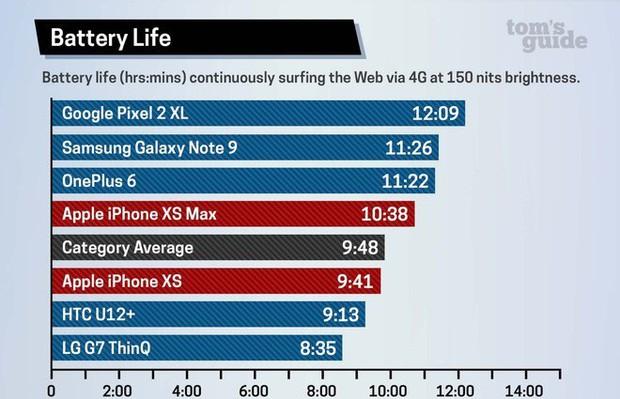 To hẳn ra như vậy nhưng thời lượng pin của iPhone XS Max vẫn kém Galaxy Note9 tới 10% - Ảnh 2.