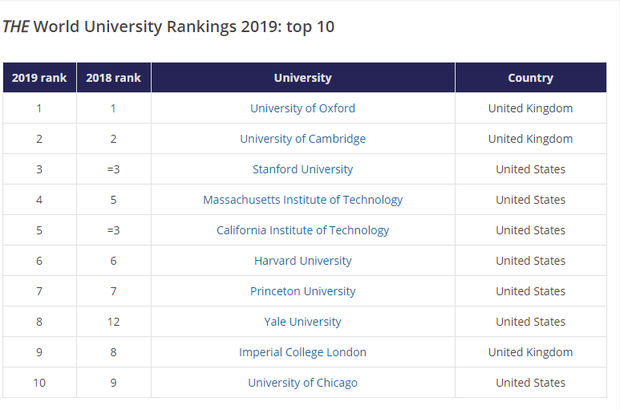 HOT: Tạp chí THE công bố danh sách các trường Đại học tốt nhất thế giới, châu Á lần đầu tiên có trường lọp top 22 - Ảnh 2.
