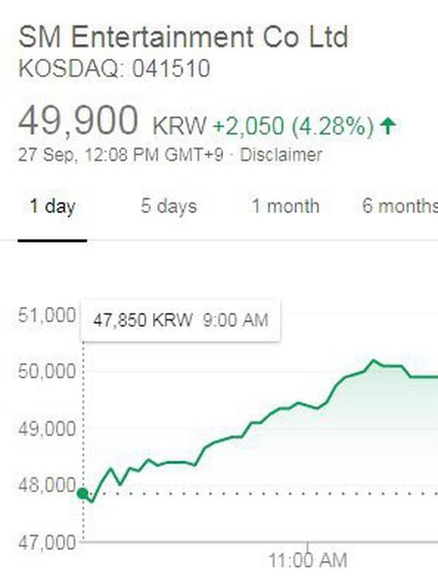 Cổ phiếu liên tục tăng mạnh là nhờ SNSD nhưng dường như SM vẫn không ngừng đối xử bất công với nhóm - Ảnh 1.