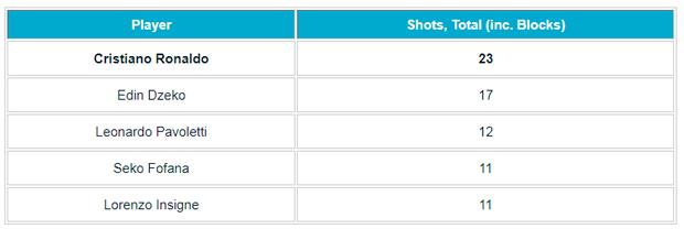 23 cú sút, 0 bàn thắng: Hiệu suất ghi bàn của Ronaldo đang tệ nhất Serie A  - Ảnh 2.
