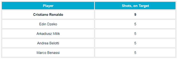 23 cú sút, 0 bàn thắng: Hiệu suất ghi bàn của Ronaldo đang tệ nhất Serie A  - Ảnh 4.