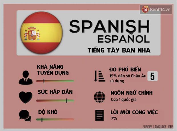 Ngoài Tiếng Anh, đâu là ngôn ngữ bạn nên cân nhắc học để không bị lạc hậu trong những năm tới - Ảnh 3.