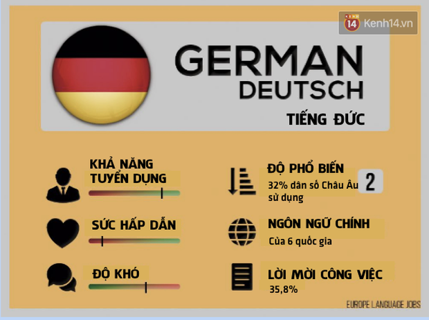 Ngoài Tiếng Anh, đâu là ngôn ngữ bạn nên cân nhắc học để không bị lạc hậu trong những năm tới - Ảnh 6.