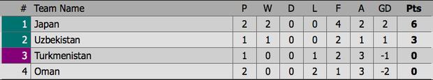 Oman thua tức tưởi vào ngày cầu thủ Nhật Bản dùng tay cản bóng trong vùng cấm địa vẫn thoát phạt đền - Ảnh 3.