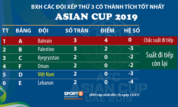 Australia 3-2 Syria: Nhà vô địch thắng nhọc nhằn, mang niềm vui đến cho tuyển Việt Nam - Ảnh 5.