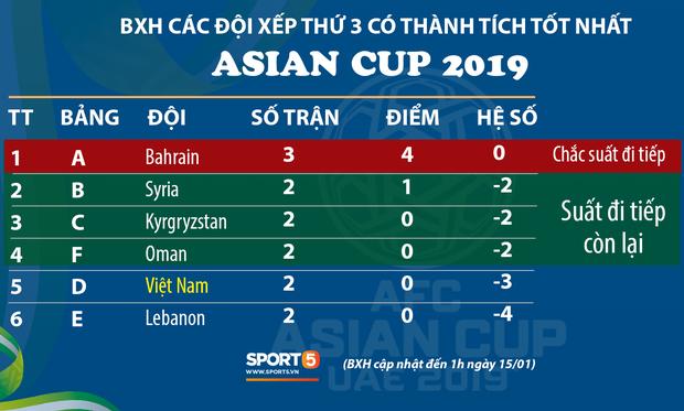 Sau Bahrain, đối thủ nào có khả năng giành lấy chiếc vé vớt của đội tuyển Việt Nam? - Ảnh 1.