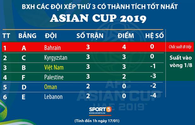 Ngày đấu cuối vòng bảng Asian Cup: Giấc mơ vàng của Việt Nam sẽ được định đoạt qua 2 trận đấu - Ảnh 1.