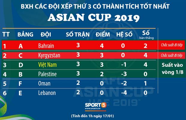 Báo Yemen chán nản, chẳng buồn đưa tin đội nhà bị Việt Nam loại tại Asian Cup 2019 - Ảnh 3.