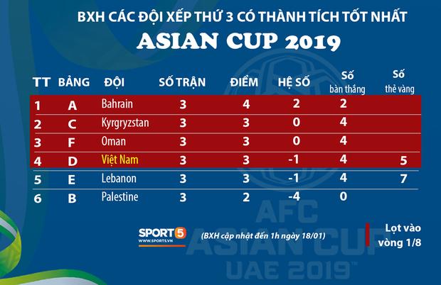 Chi tiết về chỉ số cực kỳ mới mẻ đã giúp tuyển Việt Nam vượt qua vòng bảng Asian Cup 2019 một cách thót tim - Ảnh 4.