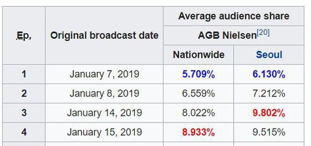"""Sau năm 2018 ảm đạm, màn ảnh nóng hơn bao giờ với 5 phim cổ trang Hàn Quốc """"xịn"""" đổ bộ trong 2019 - Ảnh 3."""
