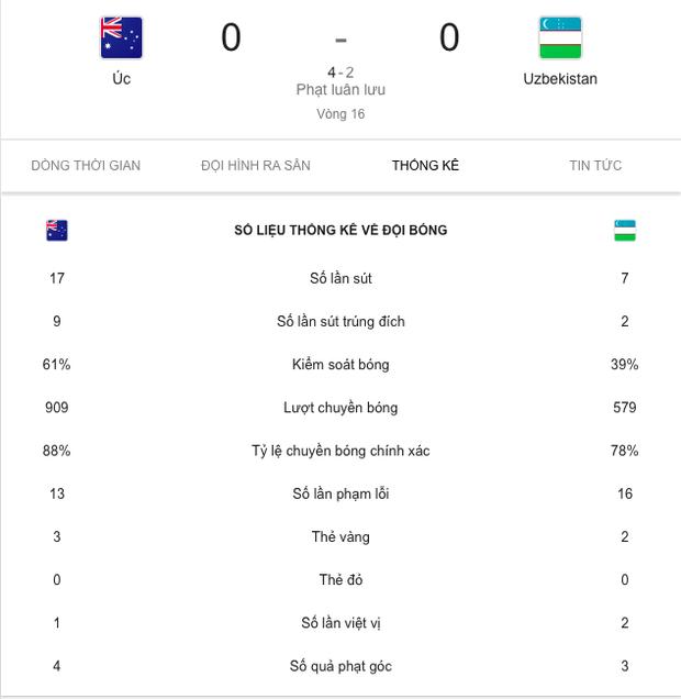 Đương kim vô địch Asian Cup đánh bại Uzbekistan sau loạt luân lưu nghẹt thở - Ảnh 3.