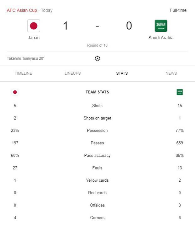 Thắng nhẹ nhàng Saudi Arabia, Nhật Bản gặp Việt Nam ở tứ kết Asian Cup 2019 - Ảnh 3.