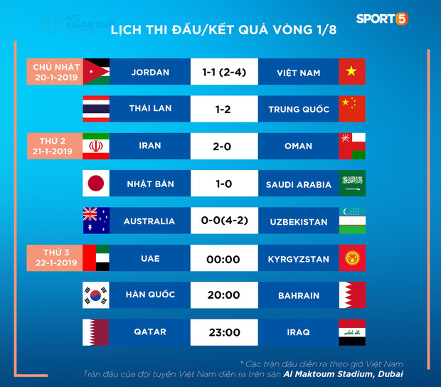 AFC book lịch họp với tuyển Việt Nam về vấn đề trọng tài trước thềm tứ kết Asian Cup 2019 - Ảnh 4.