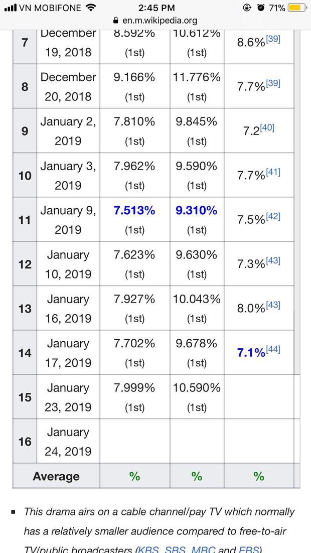 Biển nước mắt của Park Bo Geum cũng không cứu nổi rating phim Encounter tập mới - Ảnh 3.