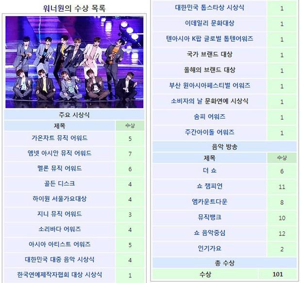 Nổi da gà với sự trùng hợp trong con số giải thưởng mà 18 tháng qua Wanna One đã đạt được - Ảnh 5.