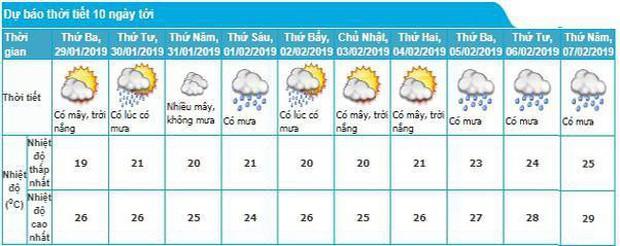 Thời tiết cả nước những ngày nghỉ Tết Nguyên đán Kỷ Hợi thế nào? - Ảnh 1.