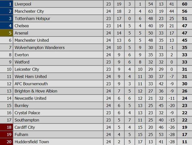Đương kim vô địch Ngoại hạng Anh thua sốc đối thủ nhóm cuối bảng, công sức bám đuổi đội dẫn đầu dần biến thành công cốc - Ảnh 9.