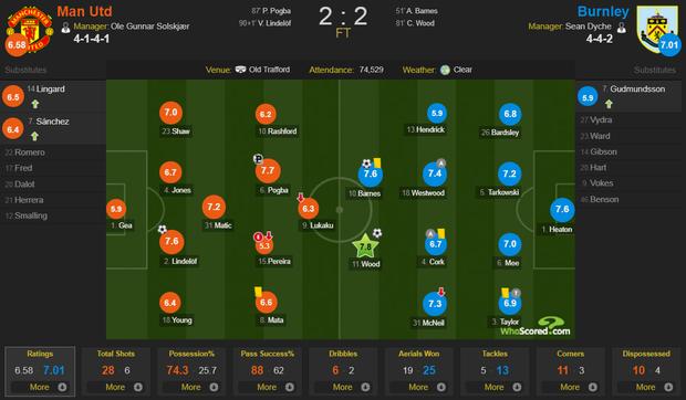 MU ghi 2 bàn trong 5 phút cuối trận, giật lại 1 điểm kịch tính từ tay Burnley - Ảnh 11.