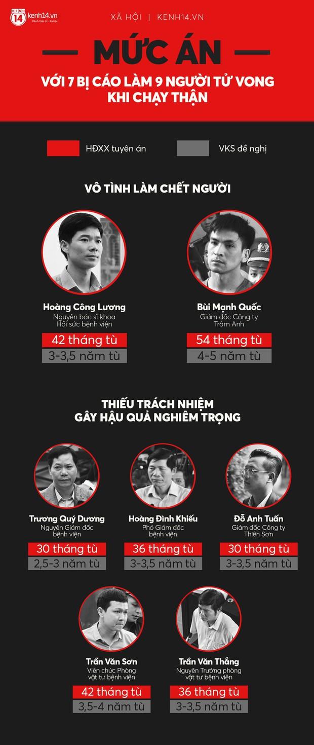 Infographic: Không bị cáo nào trắng án sau sự cố chạy thận ở Hòa Bình khiến 9 người tử vong - Ảnh 1.
