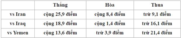 Nếu thua Iran và bị loại, Việt Nam sẽ bật ra khỏi Top 100 thế giới - Ảnh 3.