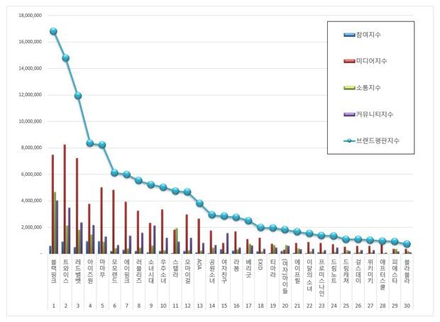Top girlgroup hot nhất tháng 1: Đây là số phận của Black Pink bên cạnh đối thủ TWICE, Red Velvet sau tin Jennie hẹn hò! - Ảnh 5.