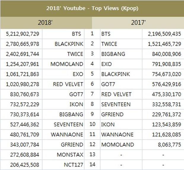 Thống kê lượt view của các nghệ sĩ Kpop 2018: BTS đẳng cấp toàn cầu, BlackPink không quá phổ biến tại Âu Mỹ như được bơm - Ảnh 2.