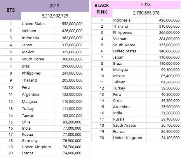 Thống kê lượt view của các nghệ sĩ Kpop 2018: BTS đẳng cấp toàn cầu, BlackPink không quá phổ biến tại Âu Mỹ như được bơm - Ảnh 3.