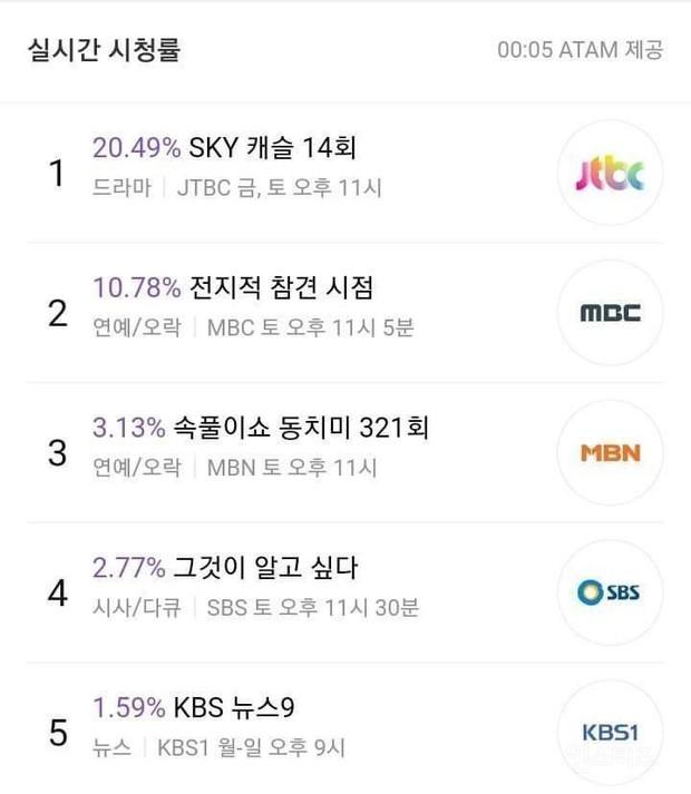 """Sức hút mãnh liệt của SKY Castle khiến phim bom tấn của Song Hye Kyo lẫn Hyun Bin bị dân Hàn """"ghẻ lạnh""""? - Ảnh 13."""