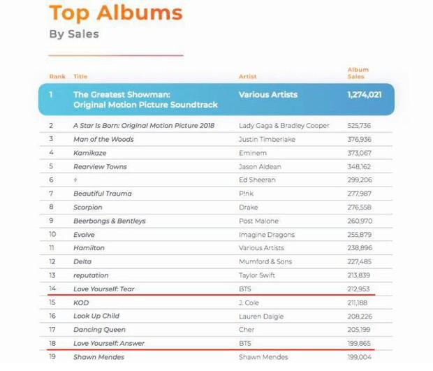 BTS đứng top 2 nghệ sĩ bán nhiều album nhất tại Mỹ, nhưng fan còn bất ngờ hơn vì điều này - Ảnh 2.