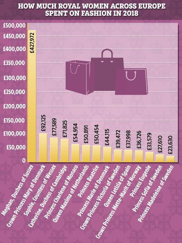 8 tháng làm dâu Hoàng gia, Meghan Markle đã chi tiền mua quần áo gấp 6 lần tủ đồ cả năm 2018 của Kate - Ảnh 3.