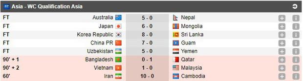 Bóng đá châu Á tối 10/10: Các đội mạnh chiến thắng với tỷ số kinh hoàng, Thái Lan tiu nghỉu vì bị đối thủ yếu hơn cầm hòa ngay trên sân nhà - Ảnh 4.