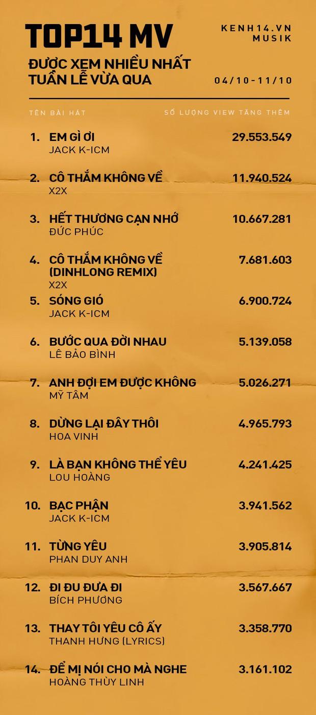 Bị Top Trending cạch mặt, Jack và K-ICM vẫn dẫn đầu ngoạn mục về lượng view Youtube tuần qua; Hoàng Thùy Linh cùng Bích Phương kiên quyết bám top ấn tượng. - Ảnh 1.