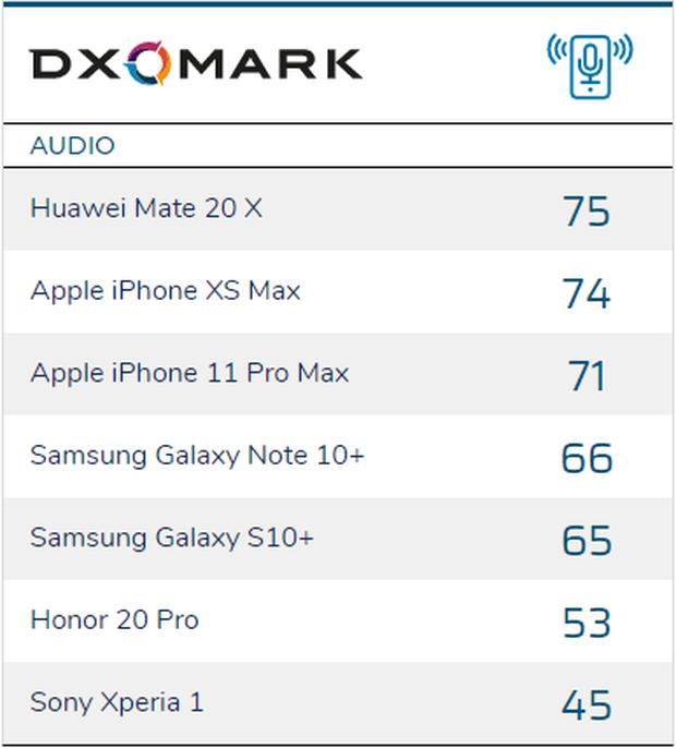 Phát hiện một thứ mà iPhone 11 Pro Max vừa không đạt nổi Top đầu, vừa kém cả iPhone XS Max - Ảnh 2.