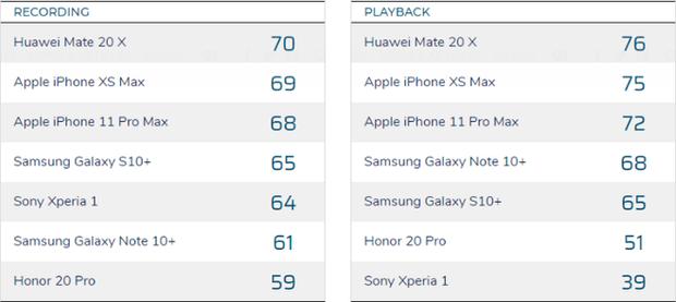 Phát hiện một thứ mà iPhone 11 Pro Max vừa không đạt nổi Top đầu, vừa kém cả iPhone XS Max - Ảnh 3.
