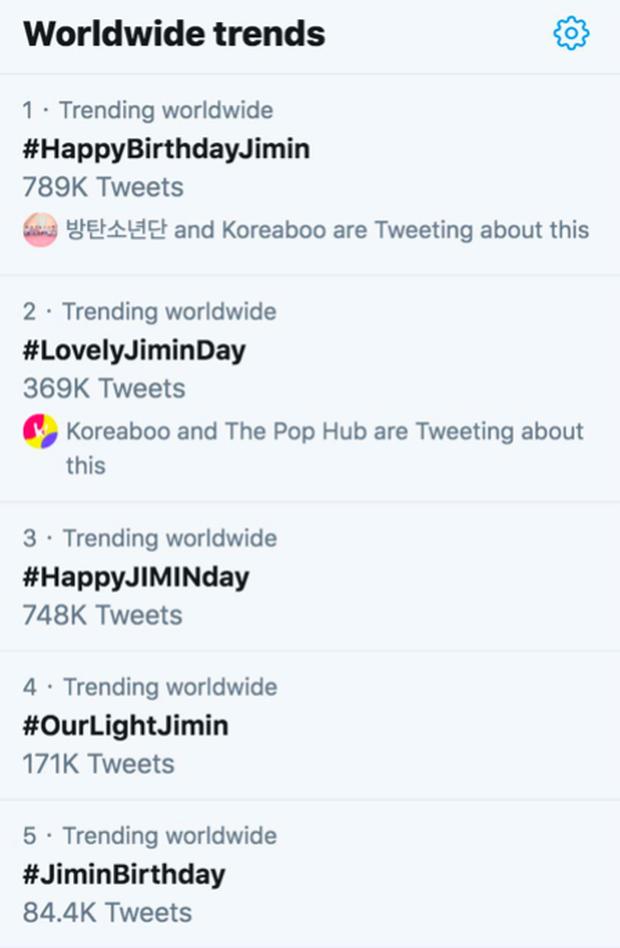 Đúng là idol toàn cầu, Jimin (BTS) lọt top trending gần 50 quốc gia nhân dịp sinh nhật nhưng dở khóc dở cười là loạt ảnh dìm không thương tiếc - Ảnh 2.
