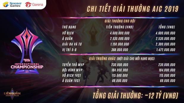 Kết quả bốc thăm và lịch thi đấu AIC 2019, sứ mệnh vô địch trên vai IGP Gaming và Team Flash - Ảnh 4.