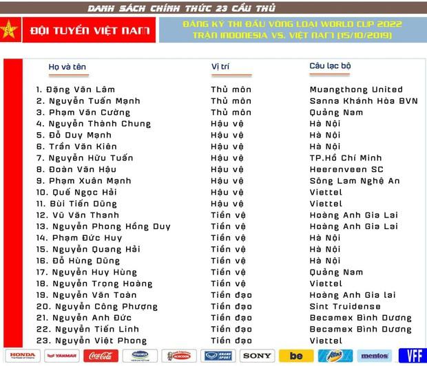 Chốt danh sách đội tuyển Việt Nam đấu Indonesia: Tuấn Anh và sao trẻ Thanh Hóa bị loại - Ảnh 2.