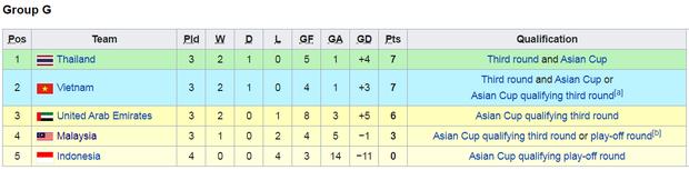 Thắng dễ UAE, Thái Lan chiếm lại ngôi đầu bảng sau 30 phút đánh mất vào tay Việt Nam - Ảnh 3.