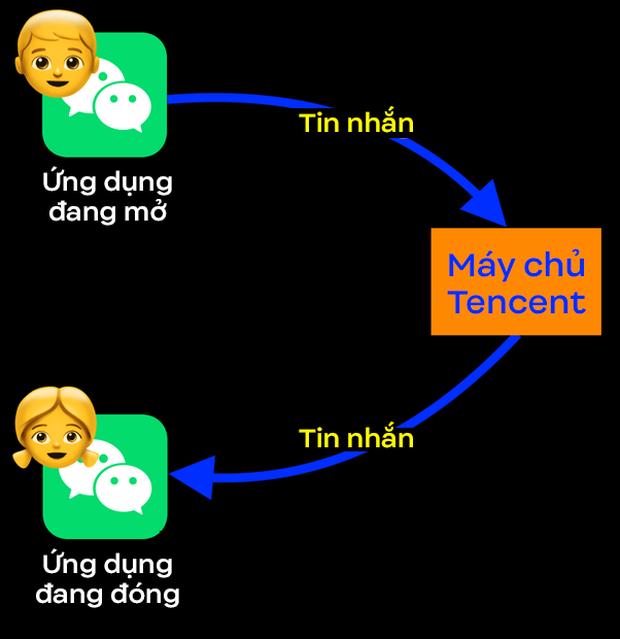 Vì sao iPhone có ít RAM hơn 90% máy Android mà vẫn chạy mượt mà hơn? Và tại sao điện thoại Trung Quốc cần cực kỳ nhiều RAM? - Ảnh 8.