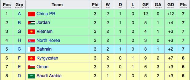 Trung Quốc chiếm ngôi đầu của Việt Nam trên bảng xếp hạng các đội nhì bảng ở vòng loại World Cup 2022 - Ảnh 1.