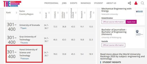 ĐH Bách Khoa Hà Nội lọt top 400 trường hàng đầu thế giới về lĩnh vực Kỹ thuật và Công nghệ - Ảnh 1.