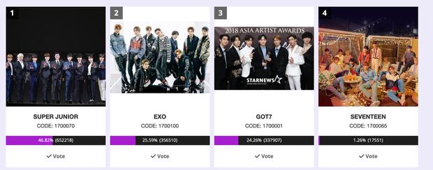 Kết quả chung cuộc bình chọn AAA 2019: BLACKPINK và Kang Daniel hoàn toàn rơi khỏi top 5, Super Junior và EXO ai lên ngôi vương? - Ảnh 4.