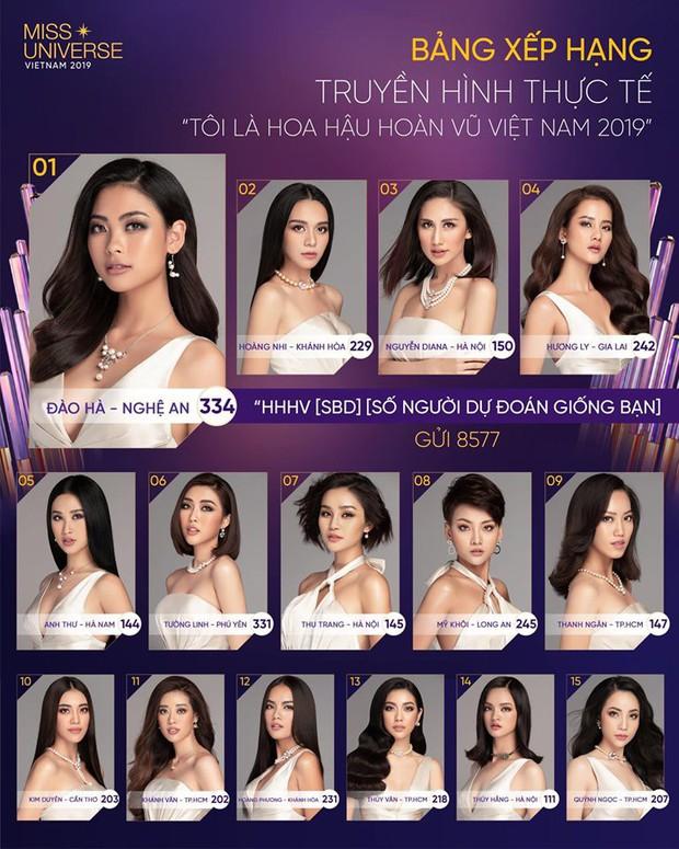 Hoa hậu Hoàn vũ VN: Đào Hà khiến netizen... hết hồn khi mất hút nguyên tập 3 vẫn đứng nhất chung cuộc - Ảnh 1.