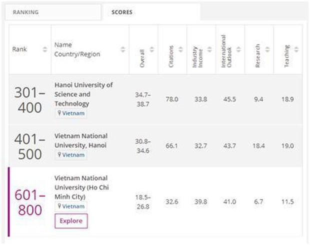 ĐHQGHN lọt top 401-500 thế giới về lĩnh vực Kỹ thuật và Công nghệ - Ảnh 1.