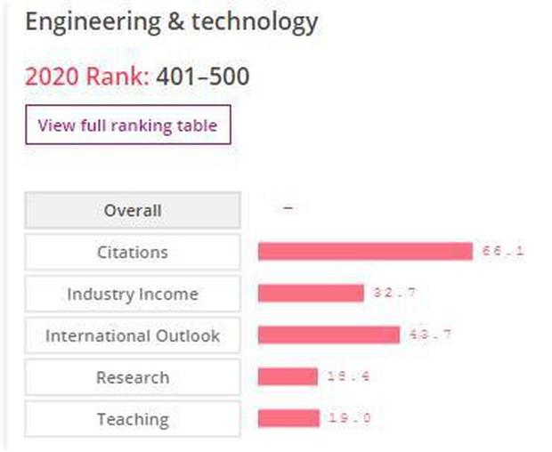 ĐHQGHN lọt top 401-500 thế giới về lĩnh vực Kỹ thuật và Công nghệ - Ảnh 2.