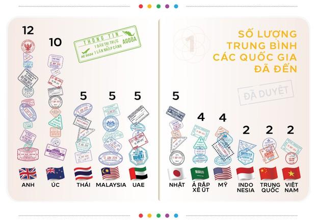 """Du khách Việt đang thuộc nhóm """"lười đi du lịch"""" nhất thế giới, số quốc gia mỗi người từng đặt chân đến thấp đến bất ngờ - Ảnh 1."""